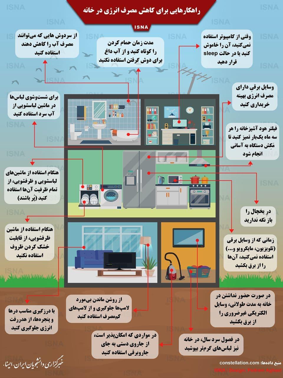 مصرف-انرژی