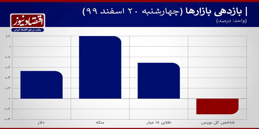 بازدهی+جدول