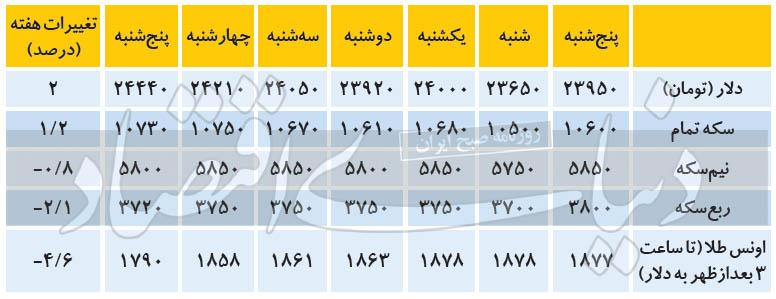 جدول+دلار