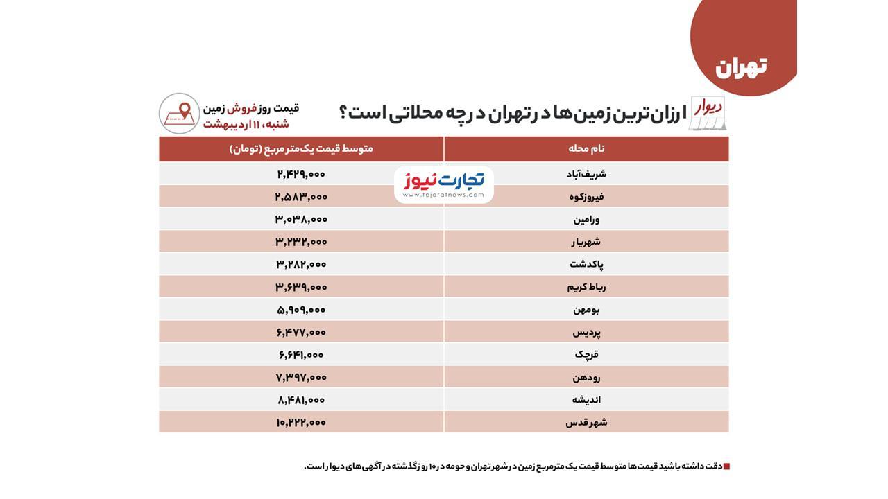 زمین-تهران-ارزان