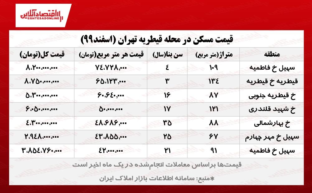 قیمت_مسکن_در_تهران