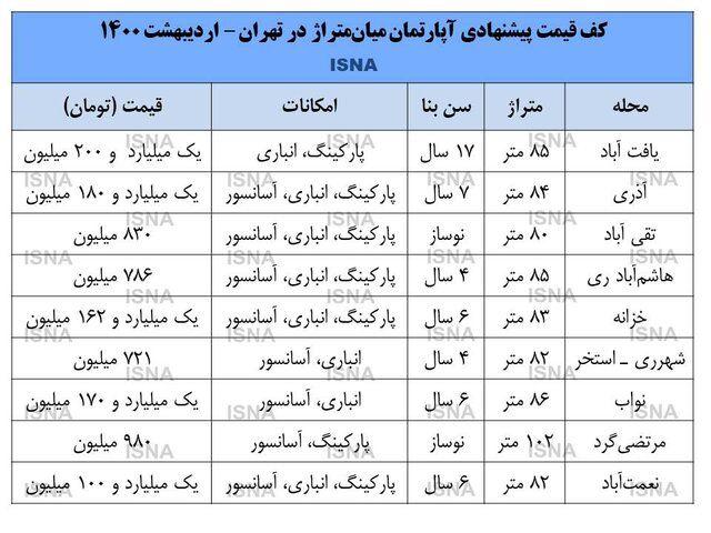 قیمت_مسکن_تهران