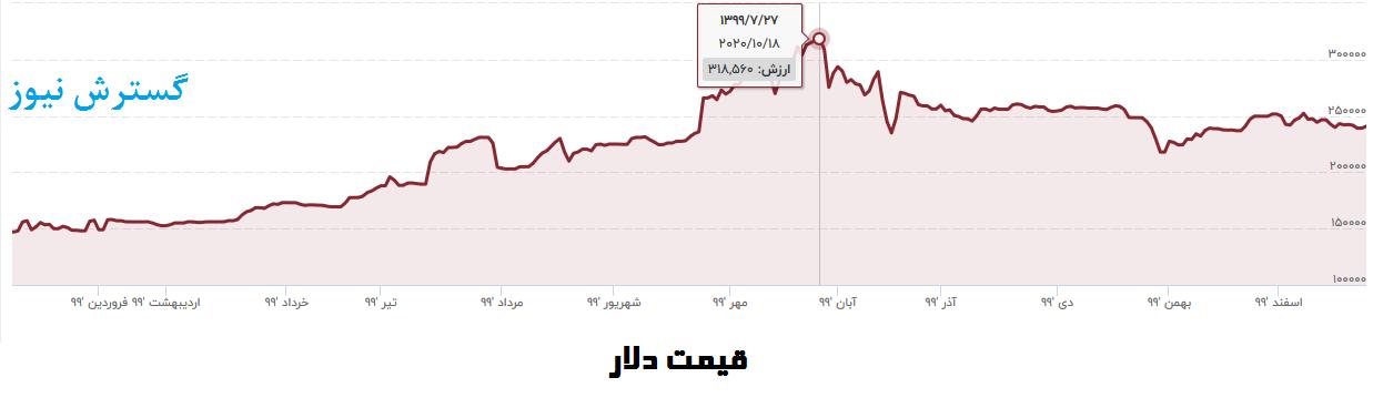 کارنامه-قیمت-دلار