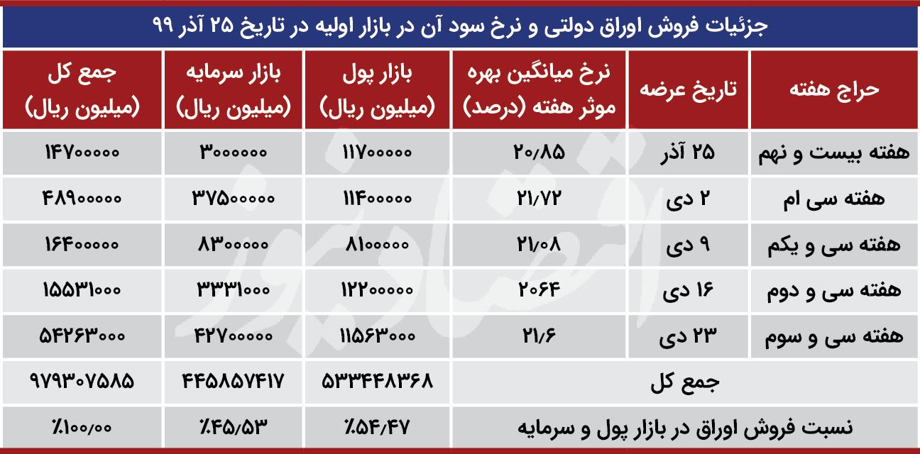 اوراق+بدهی+دولتی۱
