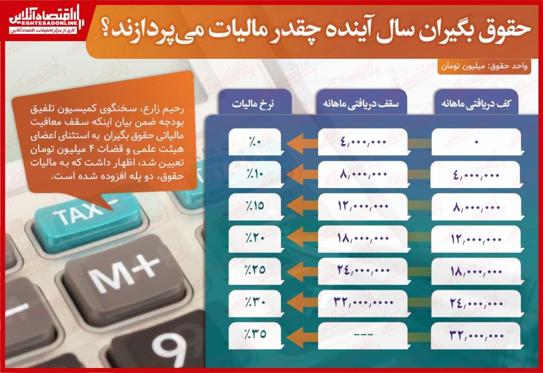 جدول+مالیات