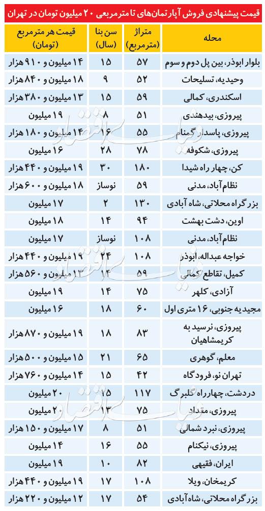خانه+آپارتمان+جدولل