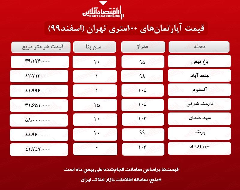 قیمت-مسکن-در-تهران