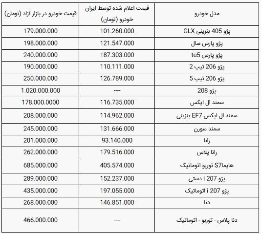 قیمت-خودرو(۶آذر۹۹)