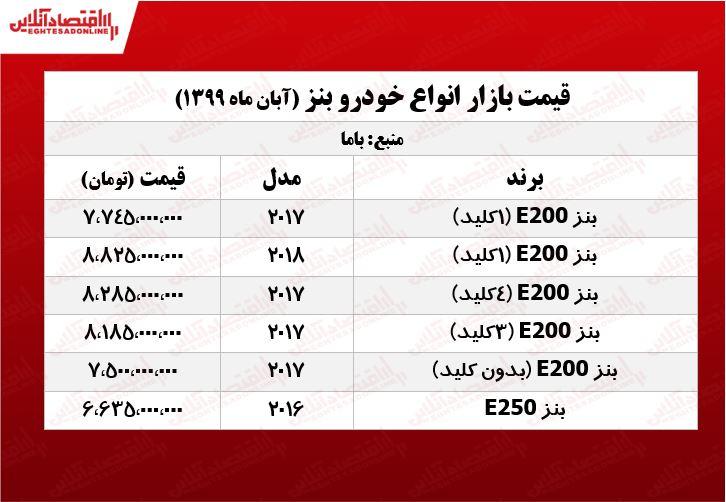 جدول-قیمت-بنز