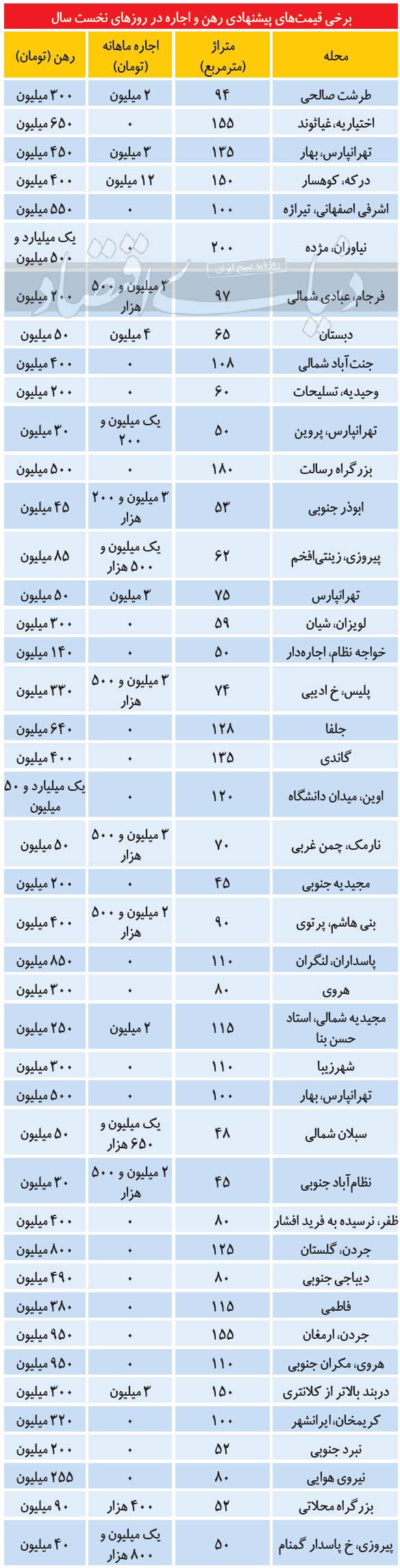 جدول-اجاره-تهران