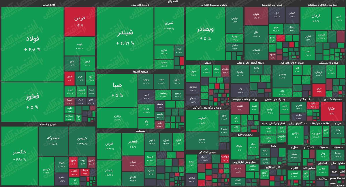 نقشه-بازار-سهام-5.4