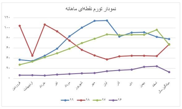 نمودار-تورم-ماهانه
