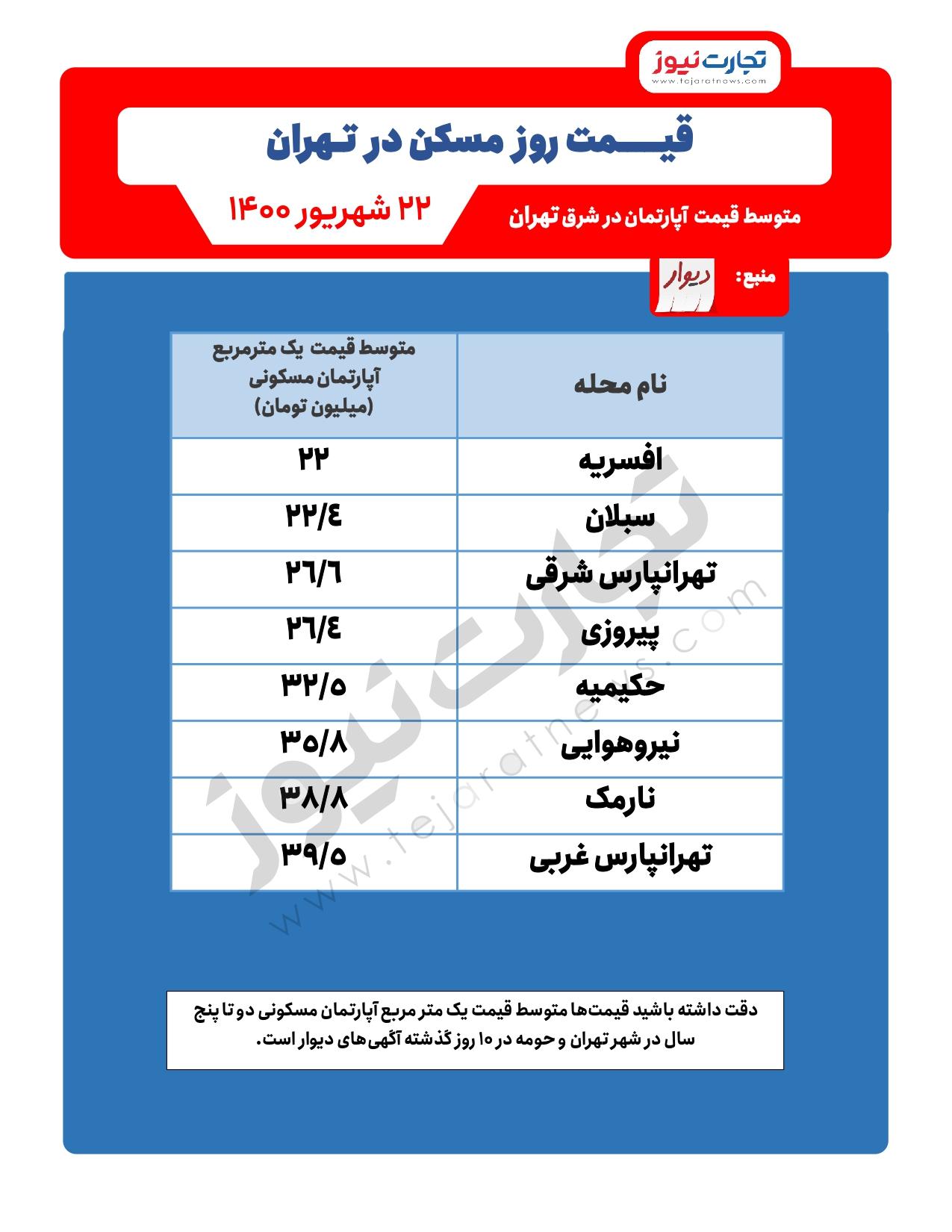 قیمت-آپارتمان-شرق-تهران