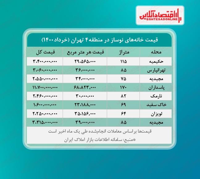 قیمت+مسکن+در+تهران