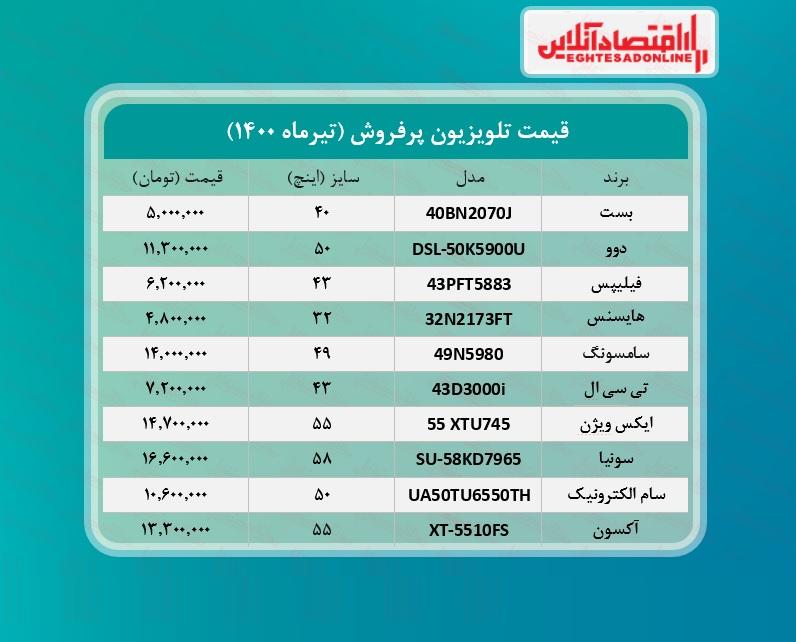 پرطرفدارترین+تلویزیون+های+بازار+چند؟++_۱۳تیرماه