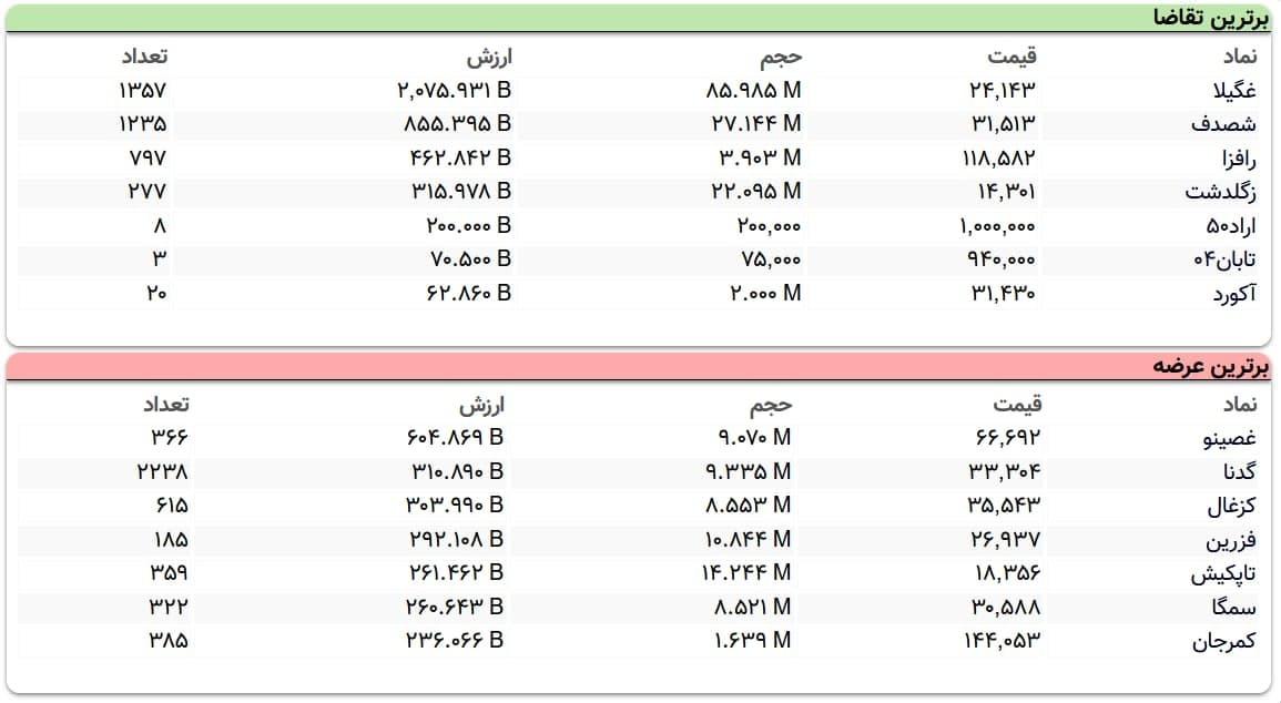 جزییات-اولیه-بورس-15-فروردین-2