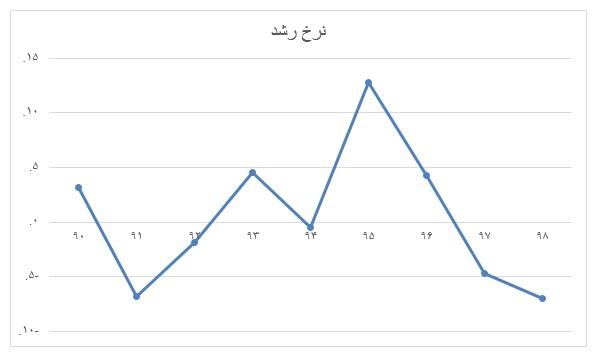نرخ-رشد