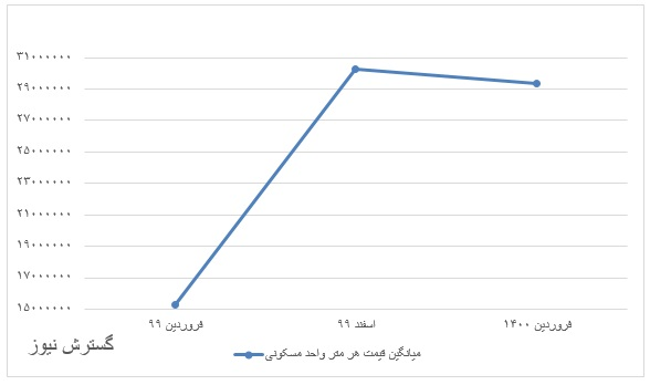 تورم-نقطهای-۹۱-درصدی-مسکن