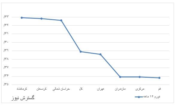 نمودار-تورم۱