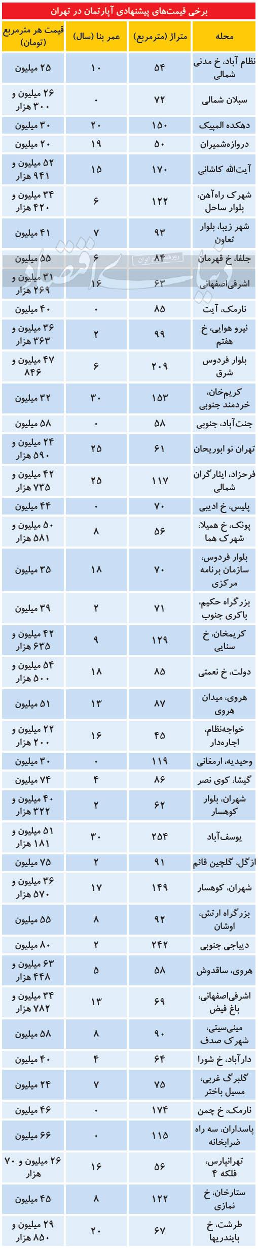 آخرین-قیمت-مسکن-در-تهران