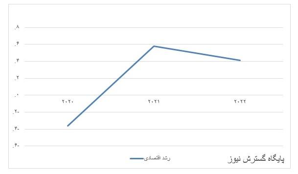 نرخ-رشد-اقتصادی