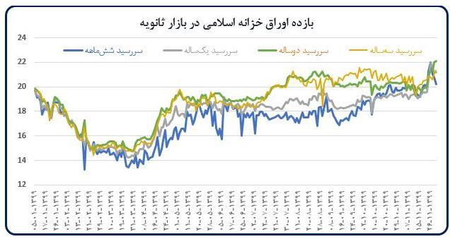 خزانه+اسلامی