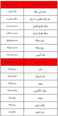 قیمت-دلار-سکه-۲-بهمن-۹۹