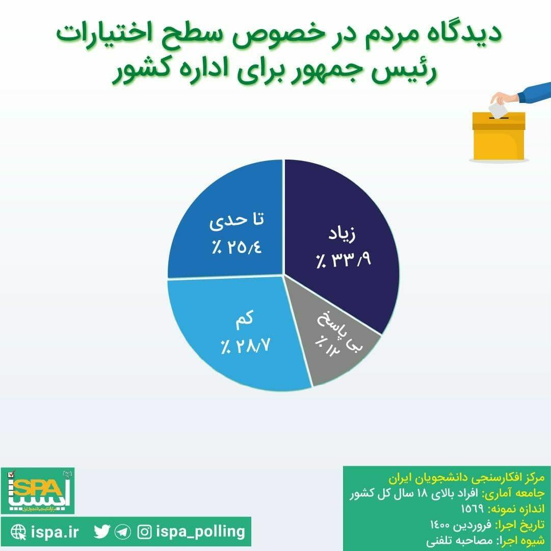 نظرسنجی+انتخابات۴