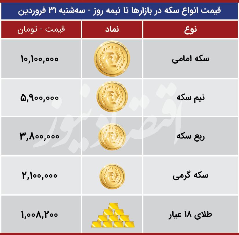 قیمت-سکه