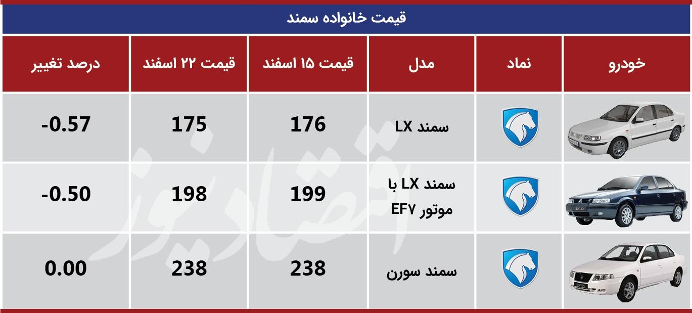 جدول-تغییرات-قیمت_سمند