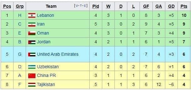 وضعیت تیم ملی برای صعود چگونه است؟