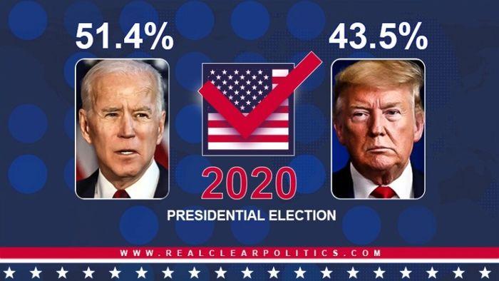آخرین نظرسنجیها از انتخابات امریکا؛ بایدن 7.9 درصد جلوتر است